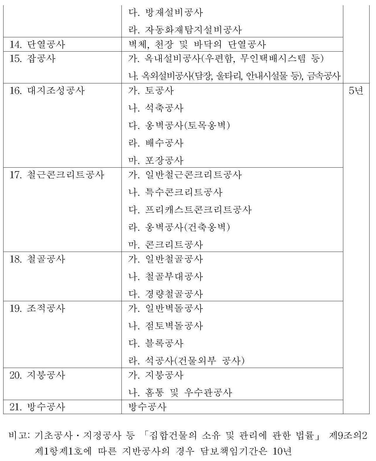 꾸미기_[별표 4] 시설공사별 담보책임기간(제36조제1항제2호 관련)_페이지_3.jpg